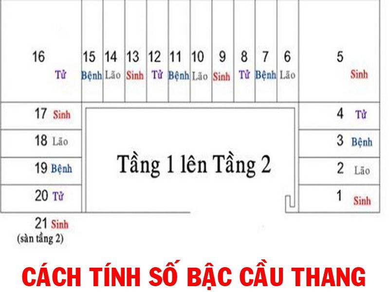 cach-tinh-bac-cau-thang-chuan-nhat-4