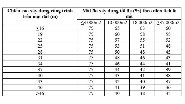 mat-do-xay-dung-tinh-nhu-the-nao-1