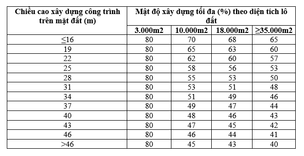 mat-do-xay-dung-tinh-nhu-the-nao-3