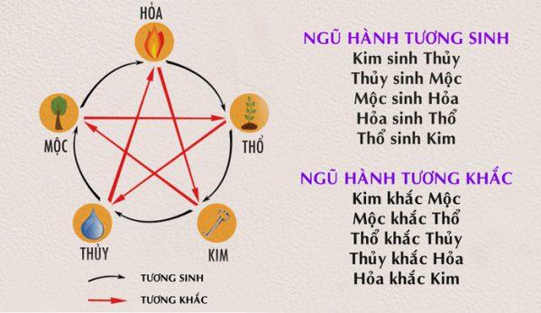 tuong-sịnh-tuong-khac-huong-giuong-ngu-1