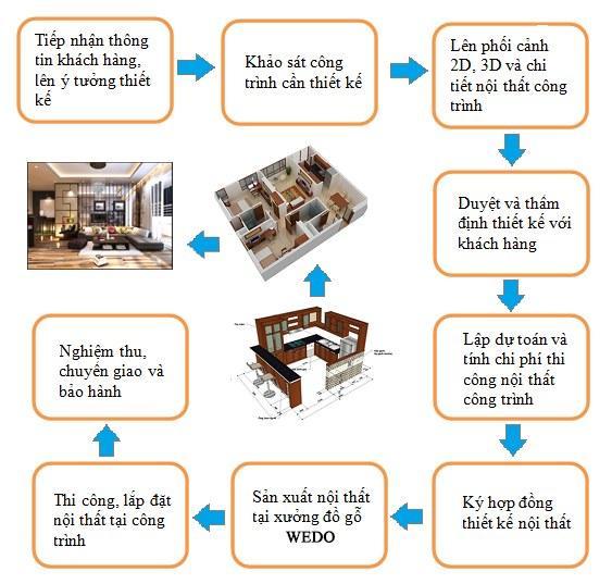 Quy trình thiết kế nội thất cụ thể hóa từng bước