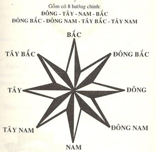 Trong phong thuỷ, có 8 hướng chính