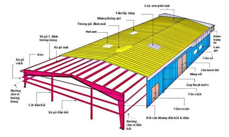 Nhà xưởng mái tôn
