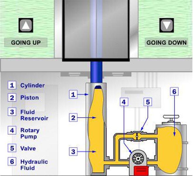 Công nghệ thủy lực giúp thang máy hoạt động êm ái
