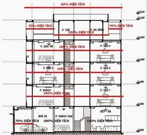 Giá xây nhà trọn gói